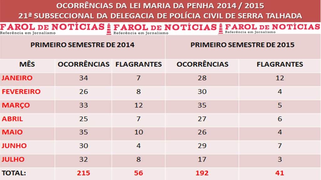 LEI MARIA DA PENHA 2014-2015