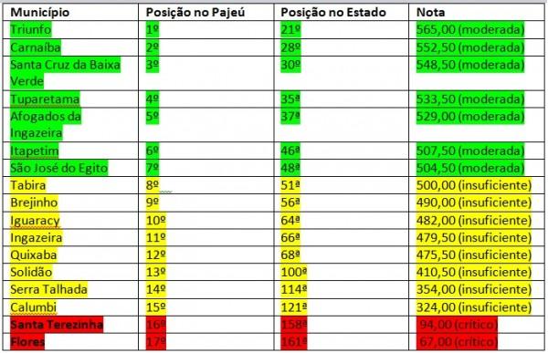 Ranking do Pajeú