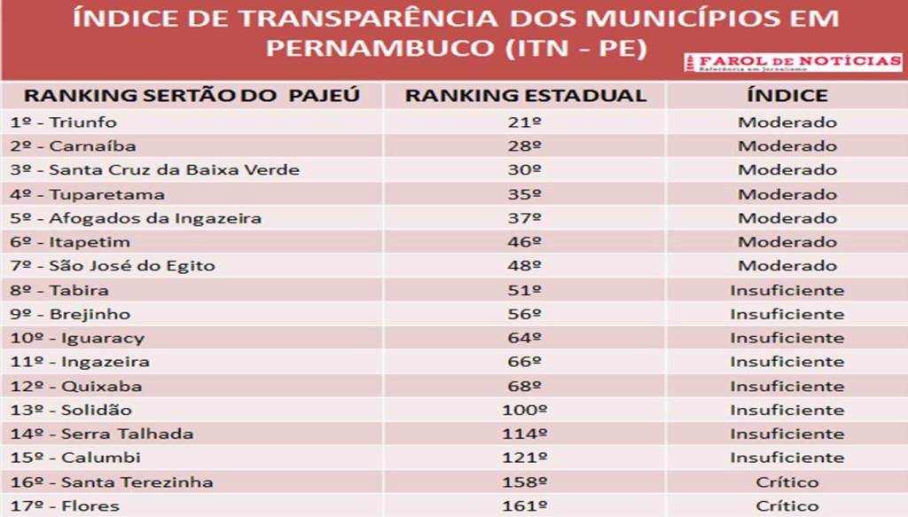 Tabela transparência